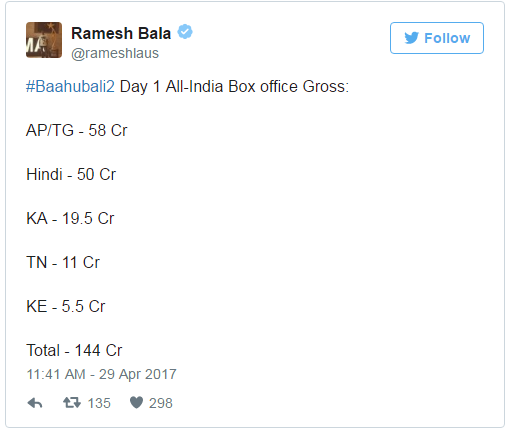 Baahubali 2 Monday (4 Days) Box Office Collection! The Movie Is UNSTOPPABLE!