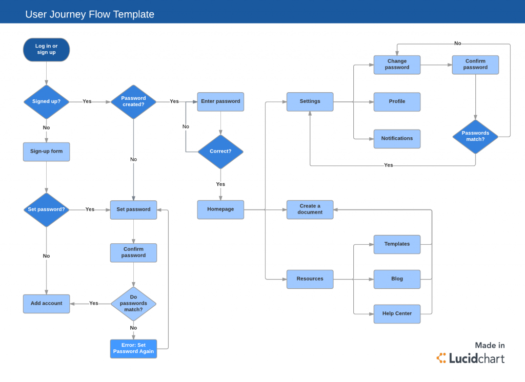 ottomatik user journey flow template