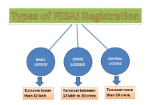 Types of FSSAI License in India