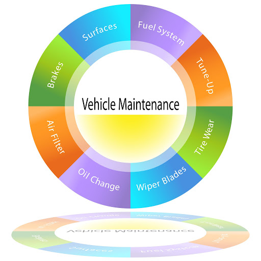 Schedule your maintenance at right time intervals