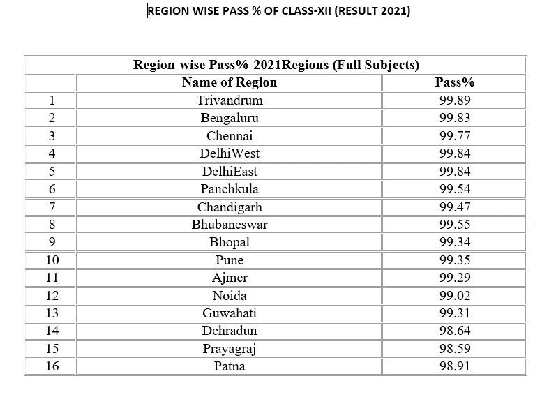 states wise CBSE result percentage